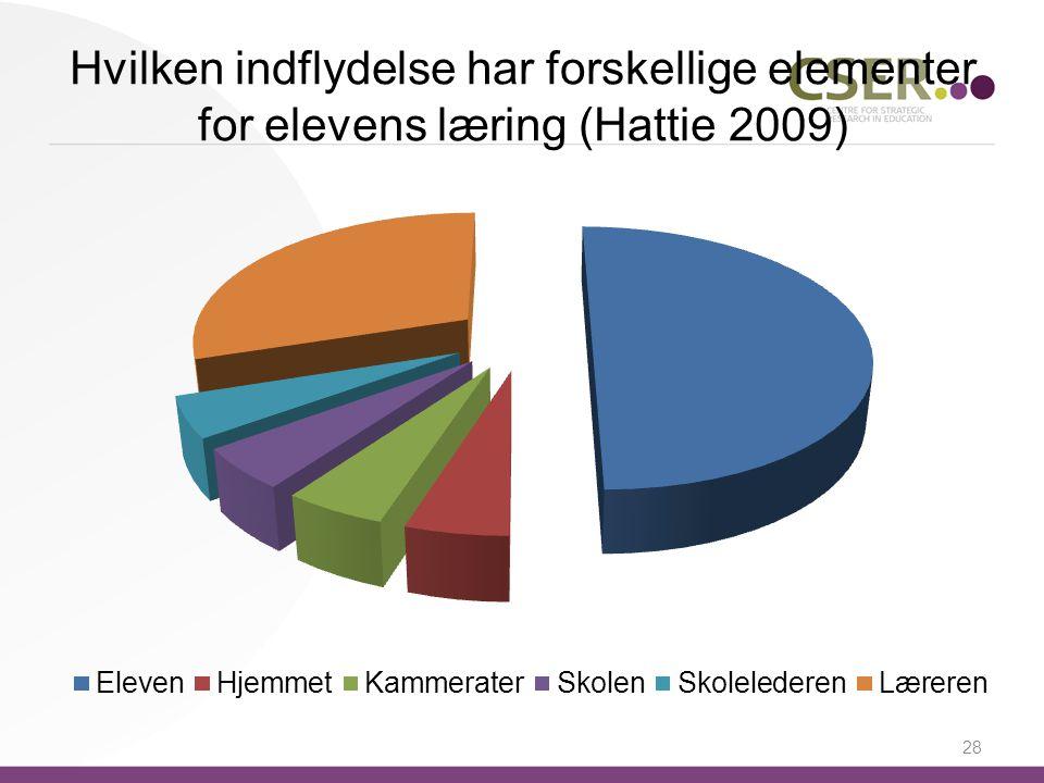 Hvilken indflydelse har forskellige elementer for elevens læring (Hattie 2009)