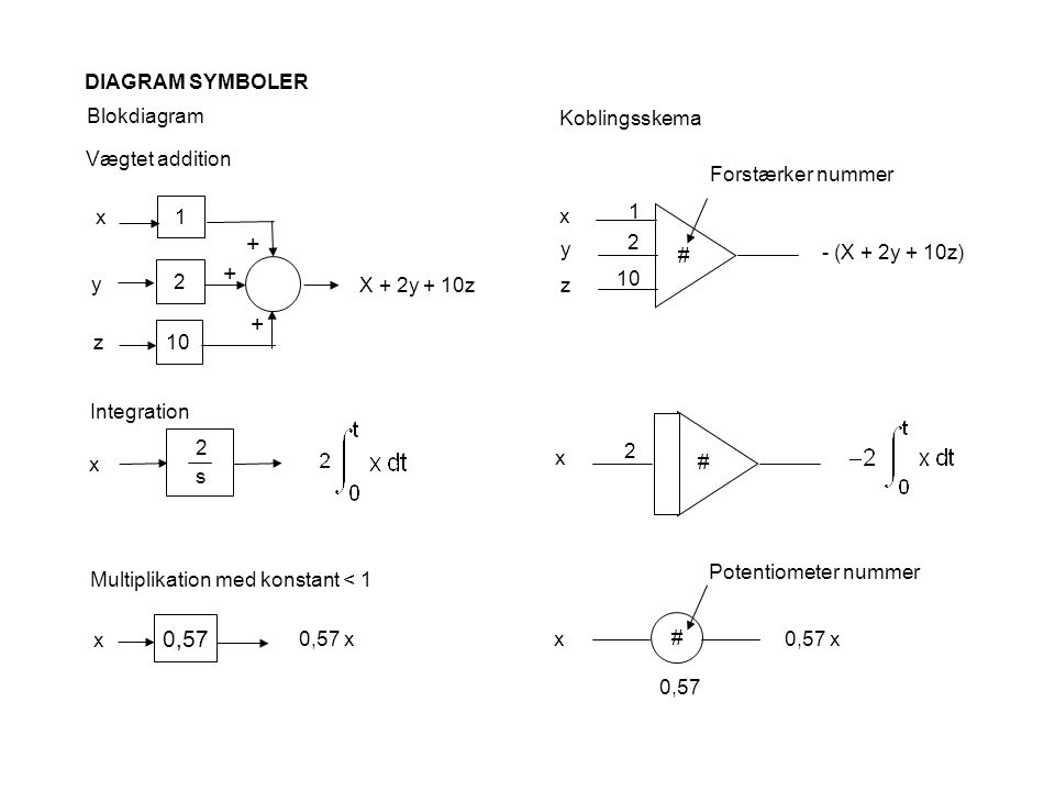 + + + 0,57 DIAGRAM SYMBOLER Blokdiagram Koblingsskema Vægtet addition