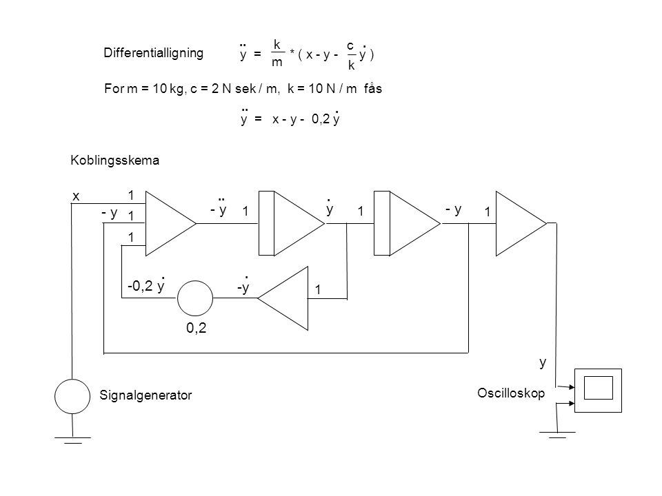 x - y - y y - y -0,2 y -y 0,2 y .. k c . Differentialligning