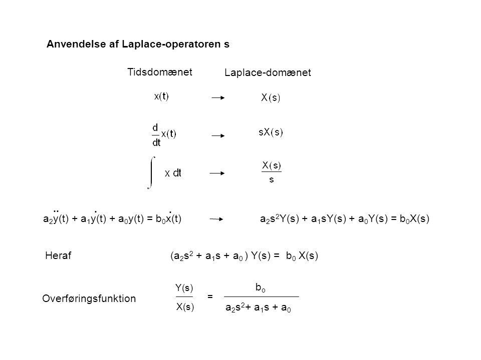 Anvendelse af Laplace-operatoren s