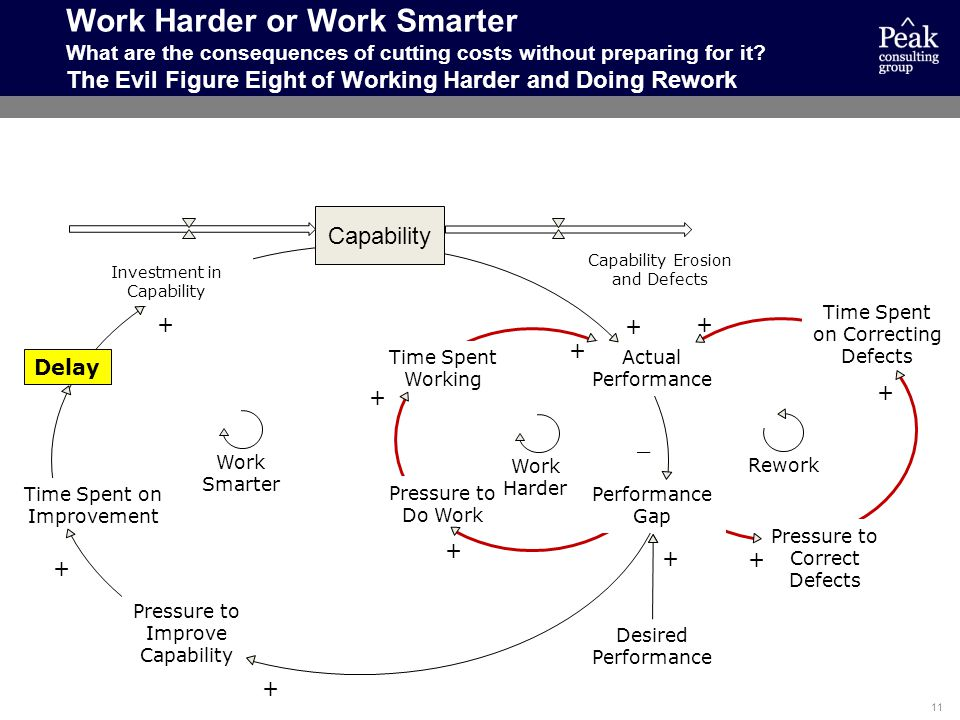 Work Harder or Work Smarter What are the consequences of cutting costs without preparing for it The Evil Figure Eight of Working Harder and Doing Rework