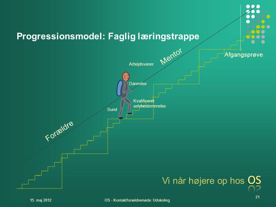 Progressionsmodel: Faglig læringstrappe