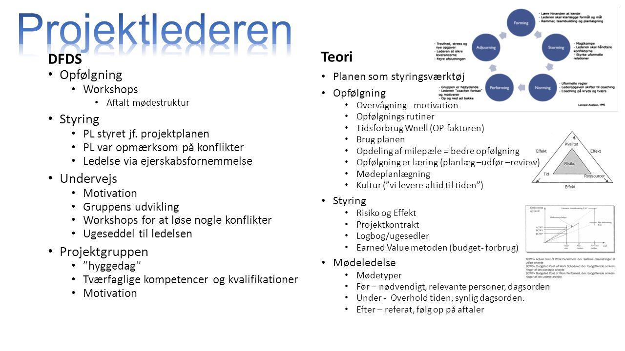 Projektlederen Teori DFDS Opfølgning Styring Undervejs Projektgruppen