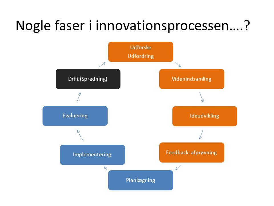 Nogle faser i innovationsprocessen….