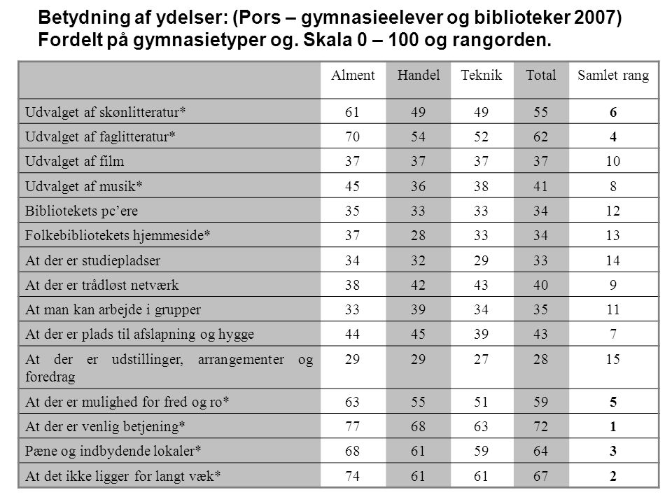 Betydning af ydelser: (Pors – gymnasieelever og biblioteker 2007)