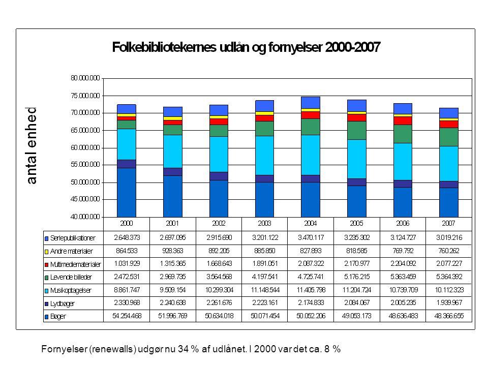 Fornyelser (renewalls) udgør nu 34 % af udlånet. I 2000 var det ca. 8 %