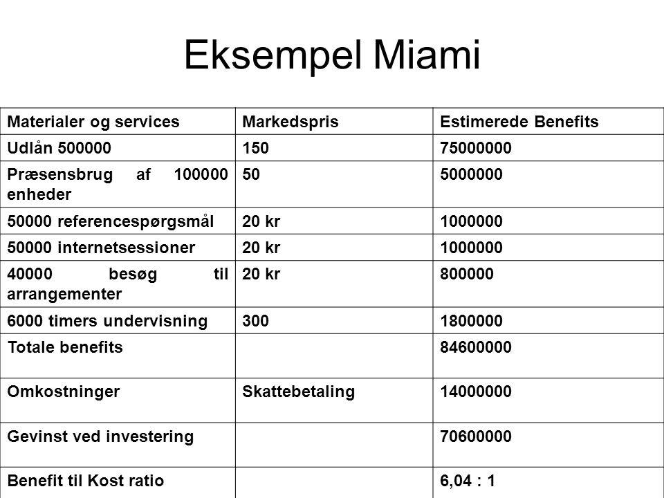 Eksempel Miami Materialer og services Markedspris Estimerede Benefits