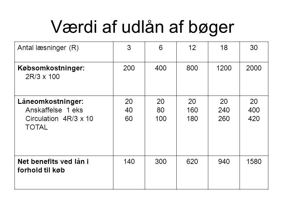 Værdi af udlån af bøger Antal læsninger (R) 3 6 12 18 30