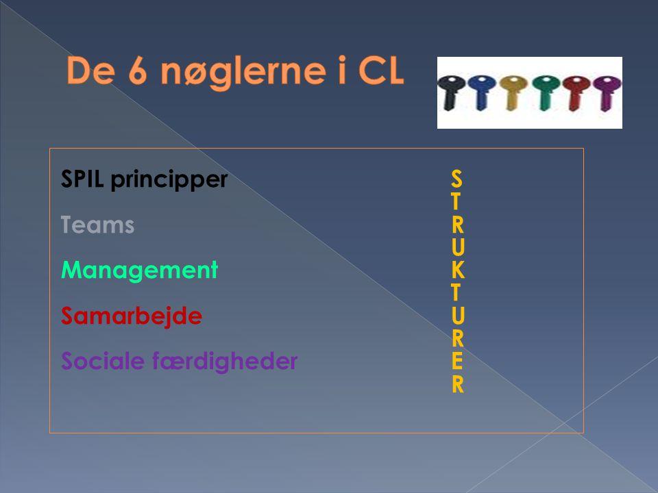 De 6 nøglerne i CL SPIL principper S T Teams R U Management K
