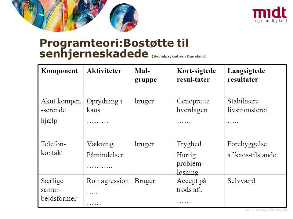 Programteori:Bostøtte til senhjerneskadede (Socialpsykiatrien Djursland)