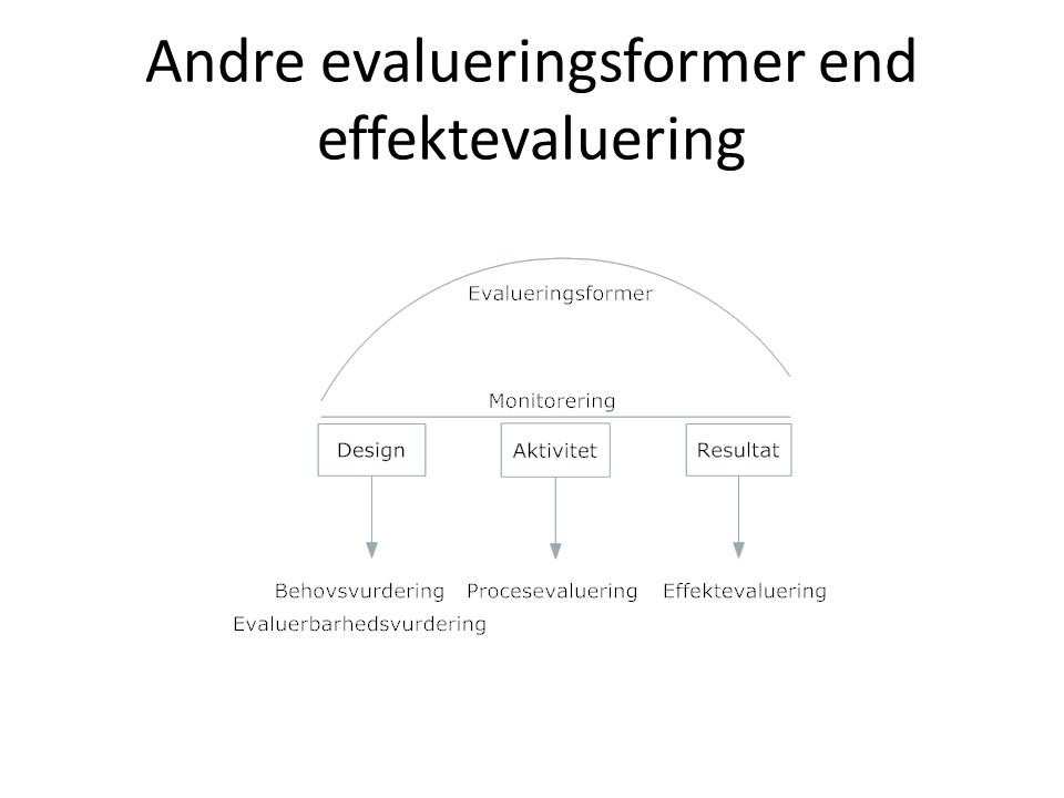 Andre evalueringsformer end effektevaluering