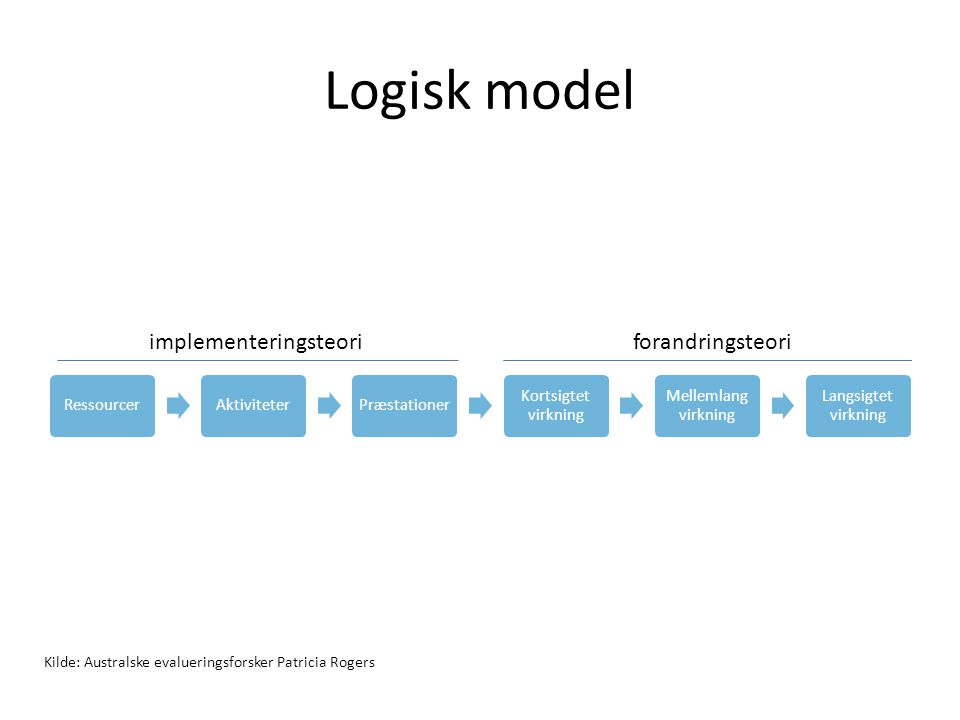Logisk model implementeringsteori forandringsteori