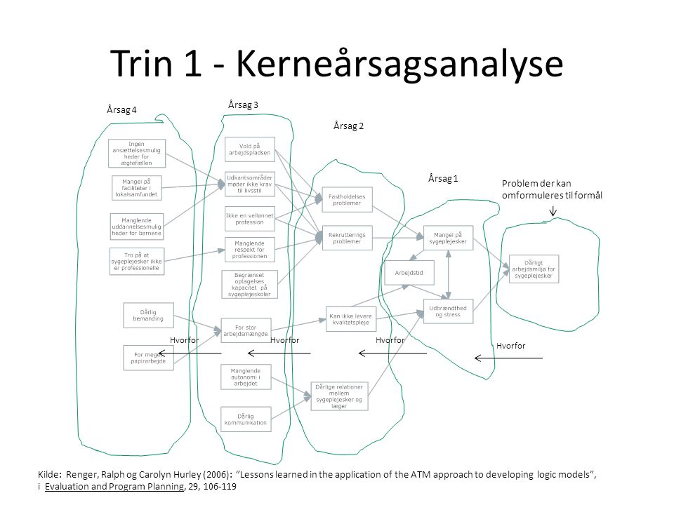 Trin 1 - Kerneårsagsanalyse