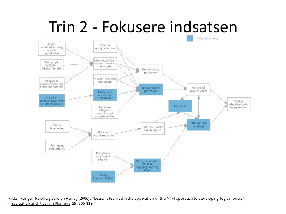 Trin 2 - Fokusere indsatsen