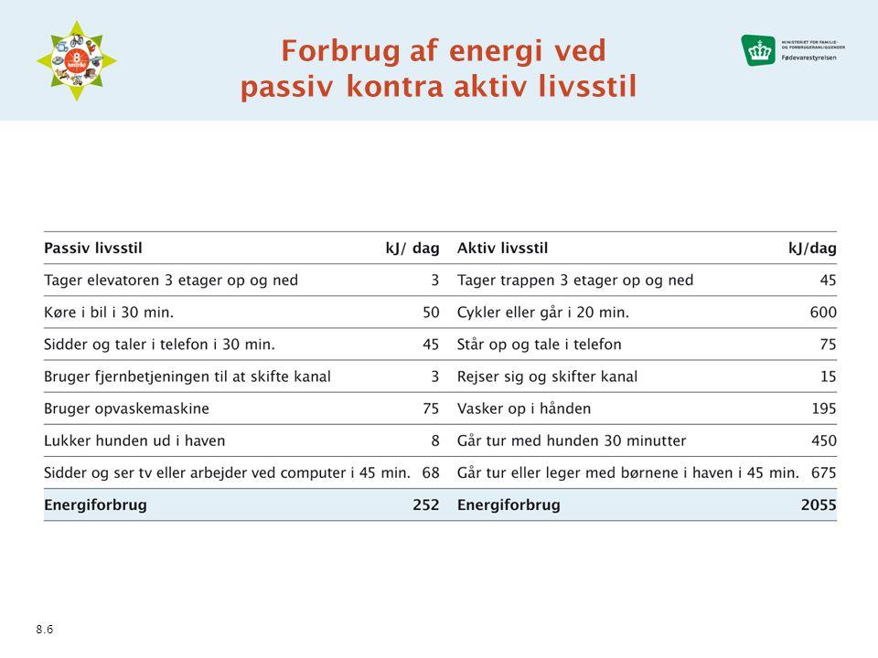 Forbrug af energi ved passiv kontra aktiv livsstil