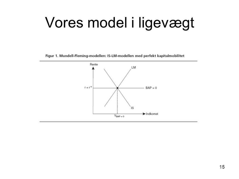 Vores model i ligevægt