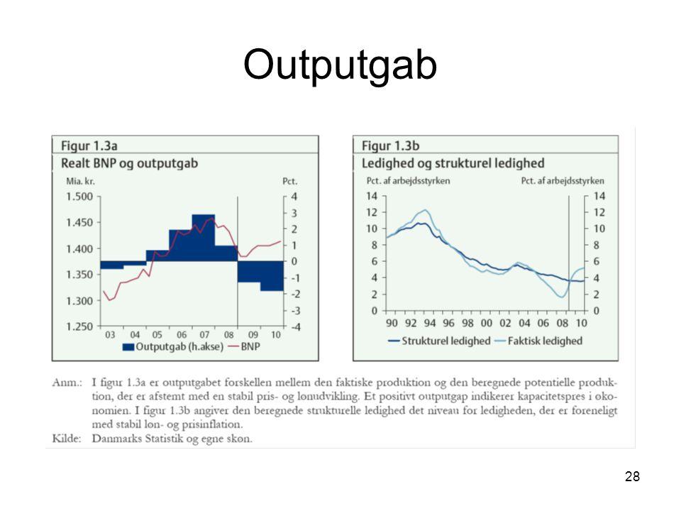 Outputgab