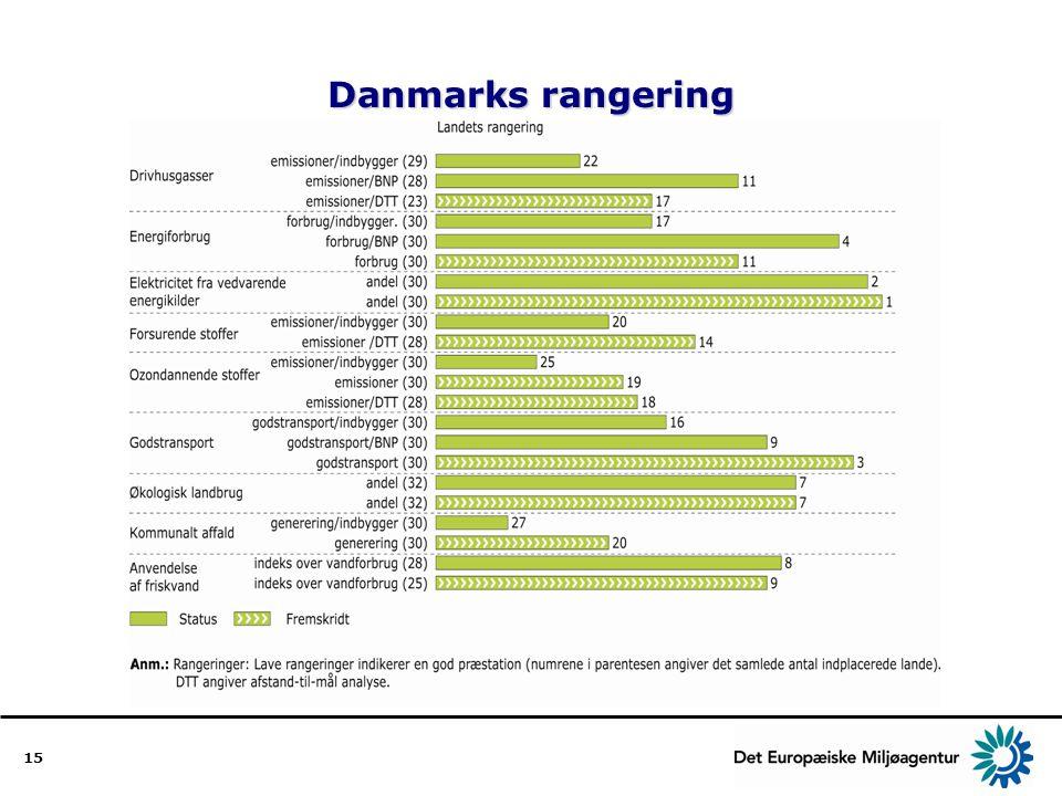 Danmarks rangering