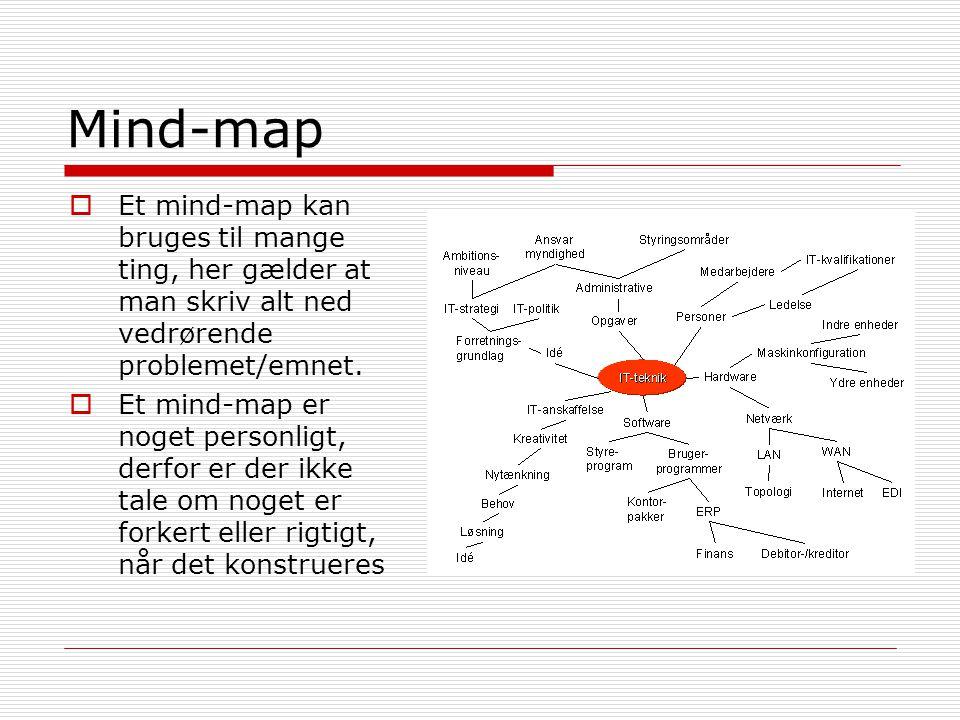 Mind-map Et mind-map kan bruges til mange ting, her gælder at man skriv alt ned vedrørende problemet/emnet.