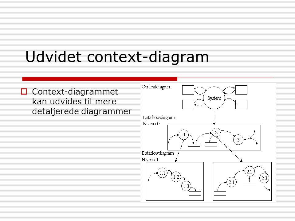 Udvidet context-diagram