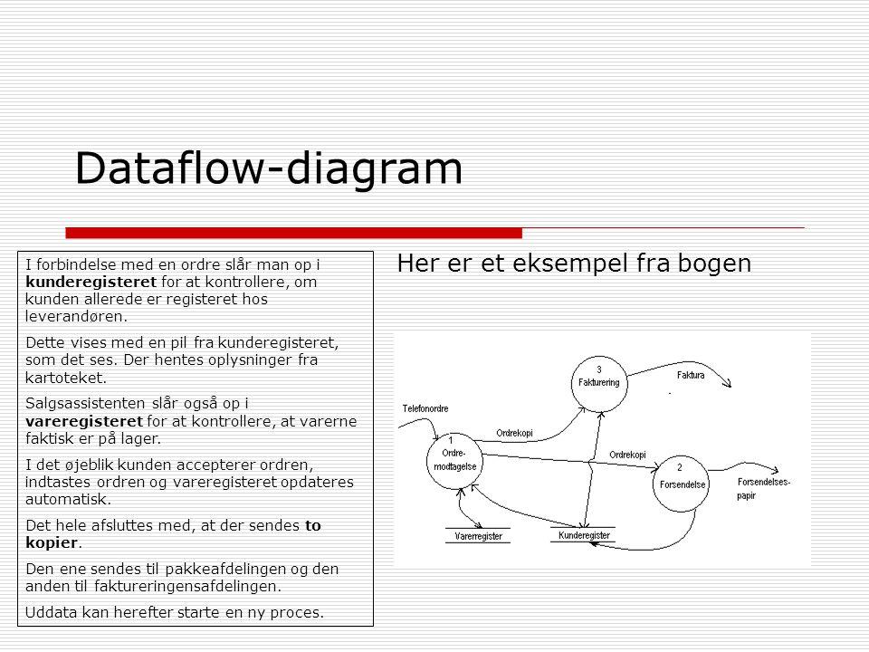 Dataflow-diagram Her er et eksempel fra bogen