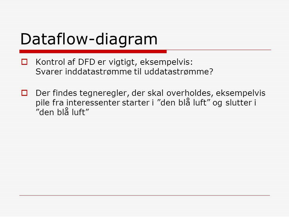 Dataflow-diagram Kontrol af DFD er vigtigt, eksempelvis: Svarer inddatastrømme til uddatastrømme