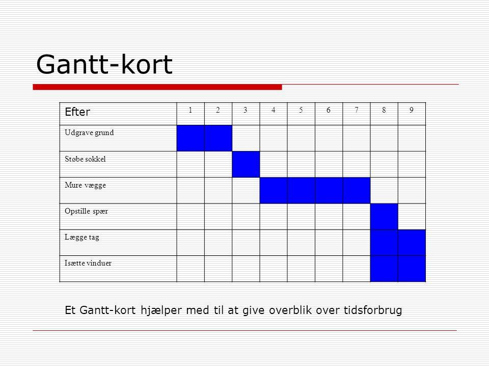 Gantt-kort Efter. 1. 2. 3. 4. 5. 6. 7. 8. 9. Udgrave grund. Støbe sokkel. Mure vægge. Opstille spær.