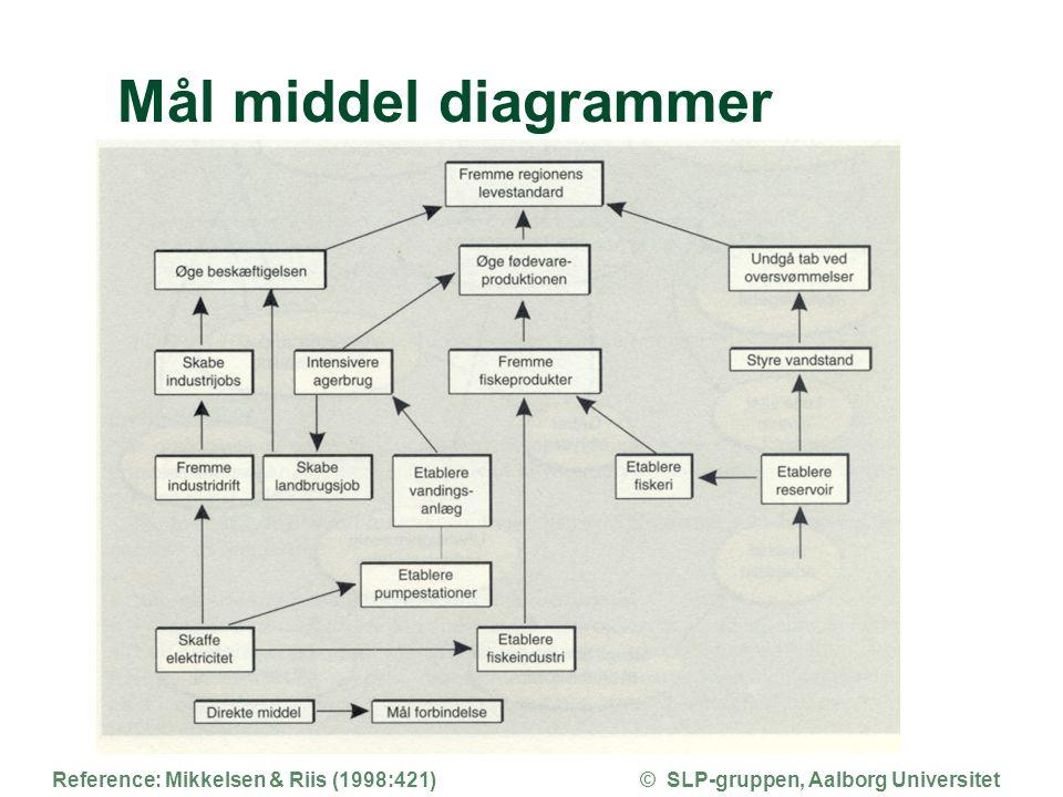 Mål middel diagrammer Reference: Mikkelsen & Riis (1998:421)