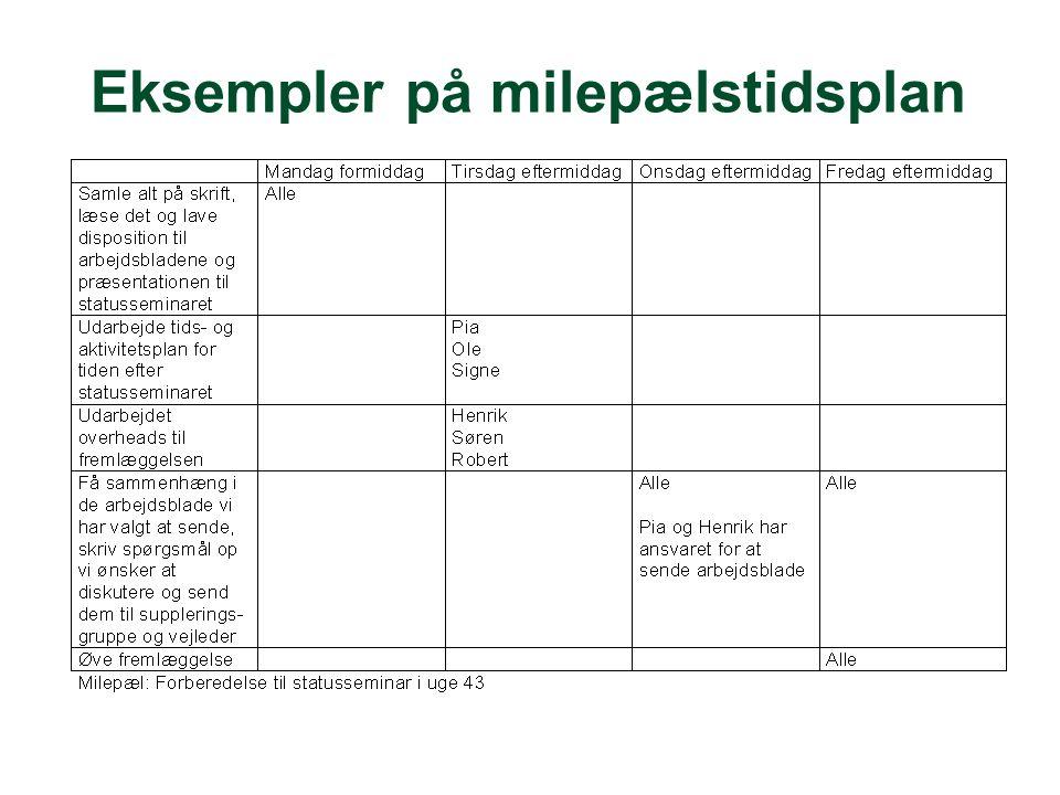 Eksempler på milepælstidsplan