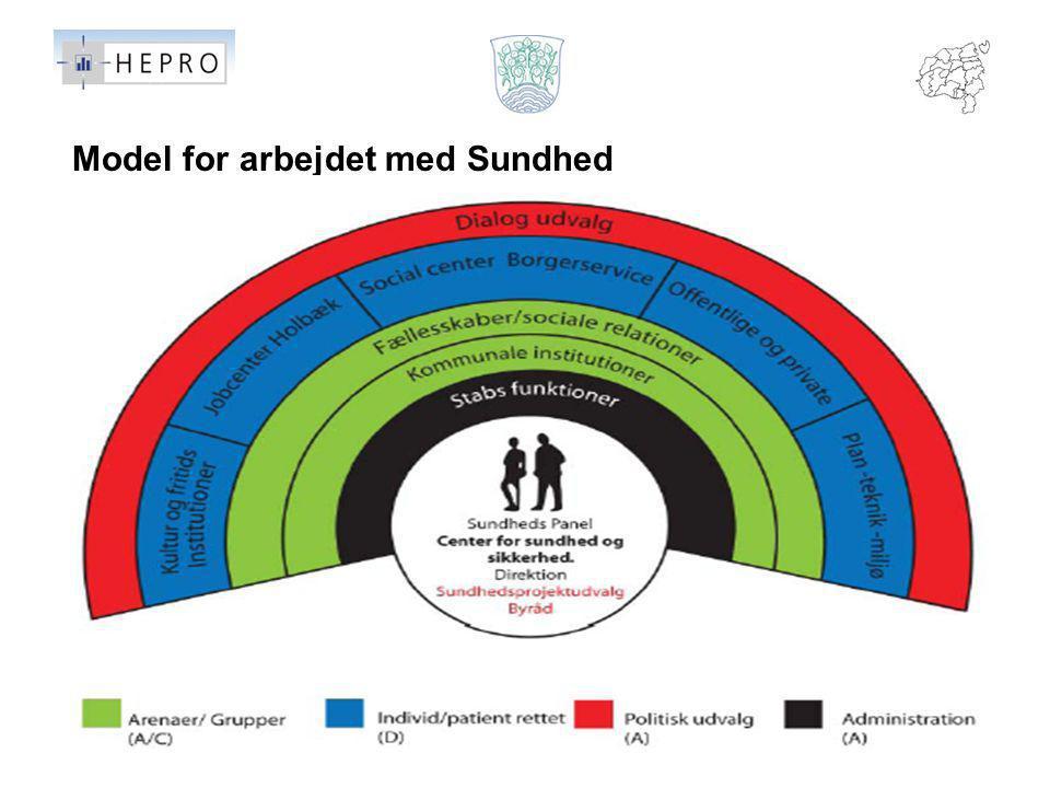 Model for arbejdet med Sundhed