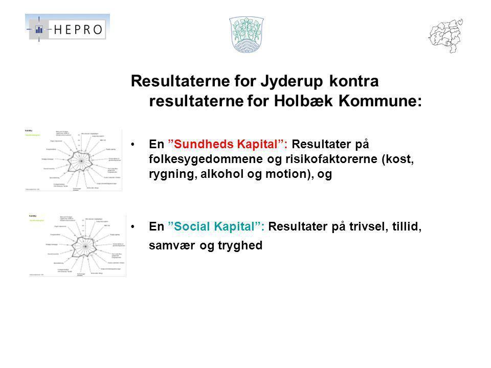 Resultaterne for Jyderup kontra resultaterne for Holbæk Kommune: