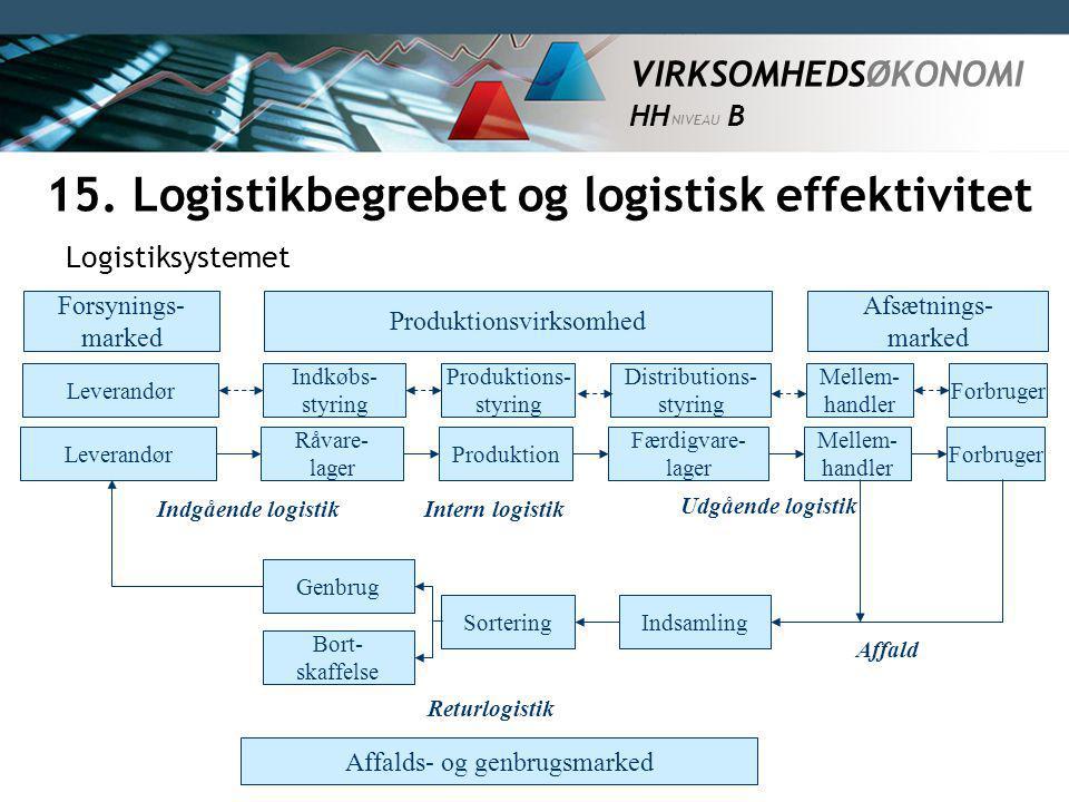 15. Logistikbegrebet og logistisk effektivitet