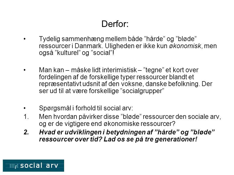 Derfor: Tydelig sammenhæng mellem både hårde og bløde ressourcer i Danmark. Uligheden er ikke kun økonomisk, men også kulturel og social !