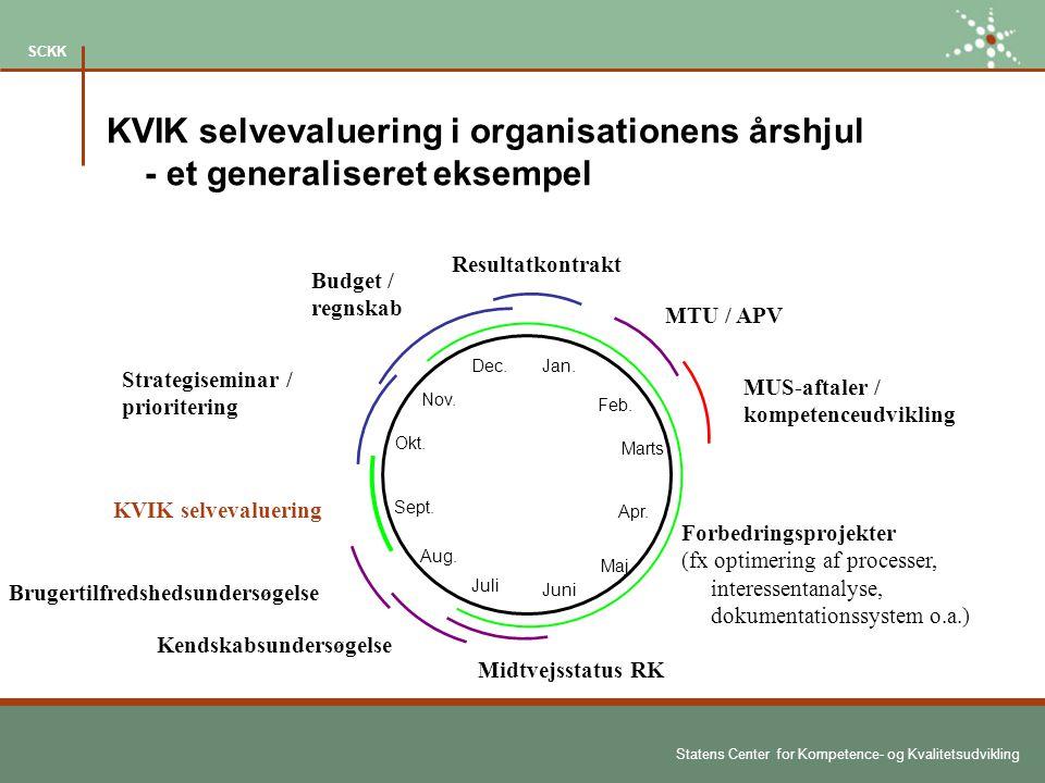 KVIK selvevaluering i organisationens årshjul - et generaliseret eksempel