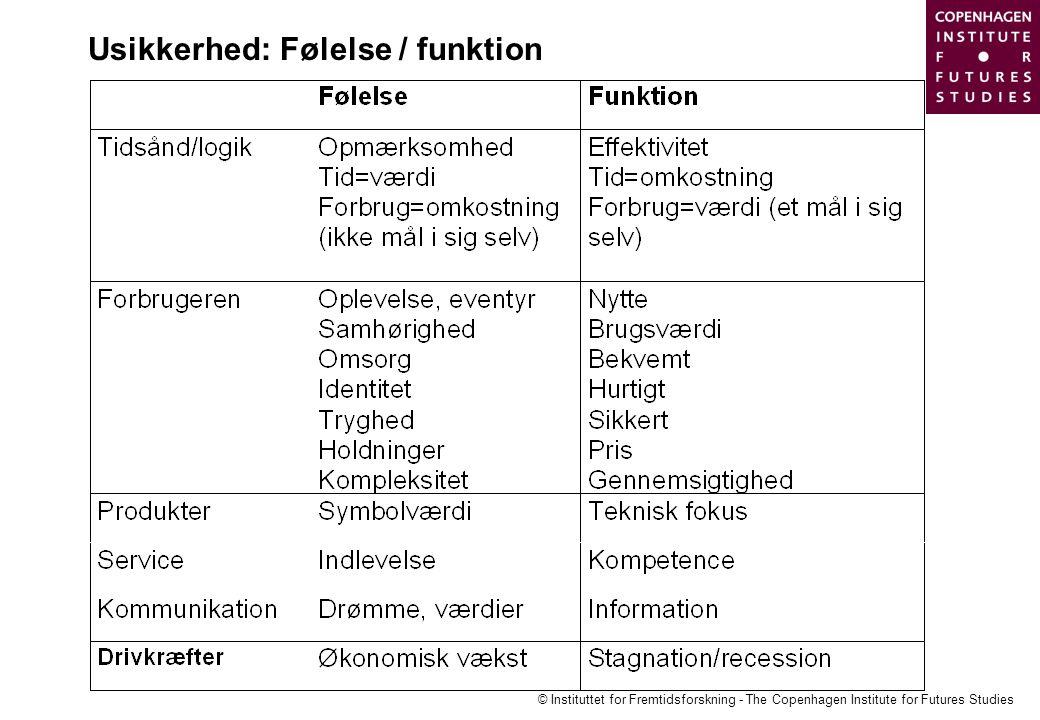 Usikkerhed: Følelse / funktion
