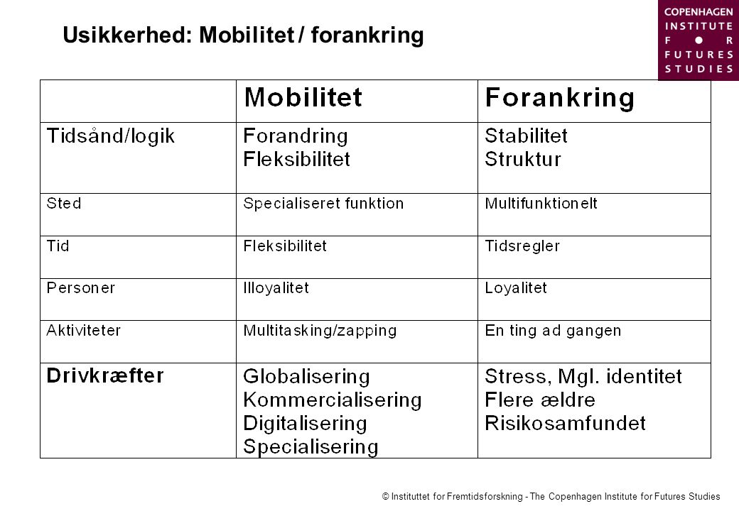 Usikkerhed: Mobilitet / forankring