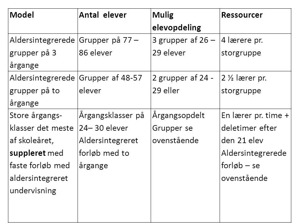 Model Antal elever. Mulig elevopdeling. Ressourcer. Aldersintegrerede grupper på 3 årgange. Grupper på 77 – 86 elever.