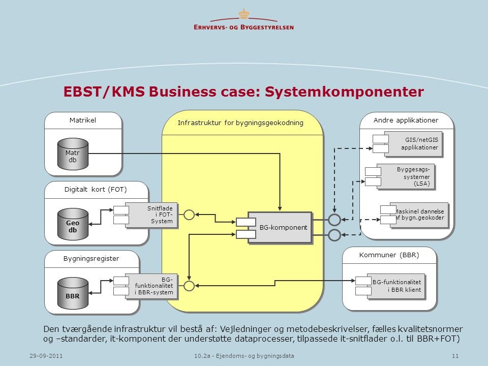 EBST/KMS Business case: Systemkomponenter