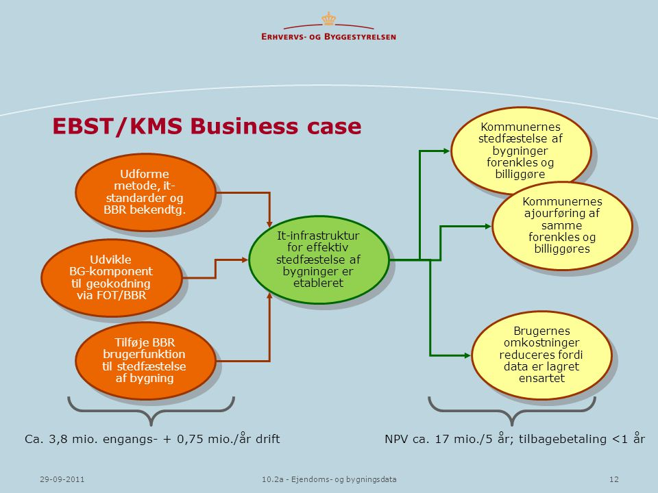EBST/KMS Business case