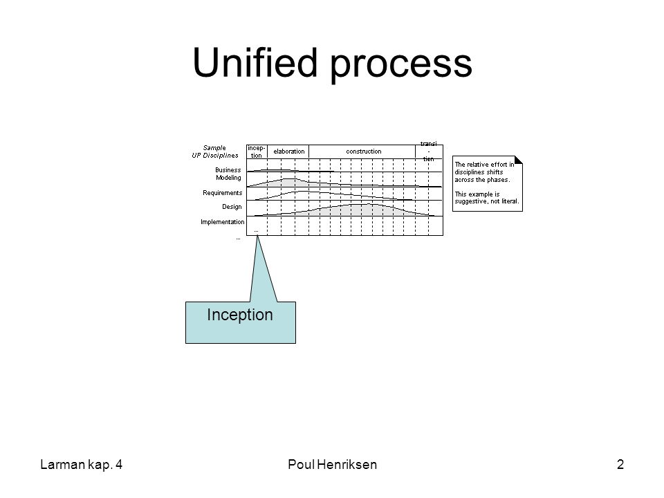 Unified process Inception Larman kap. 4 Poul Henriksen