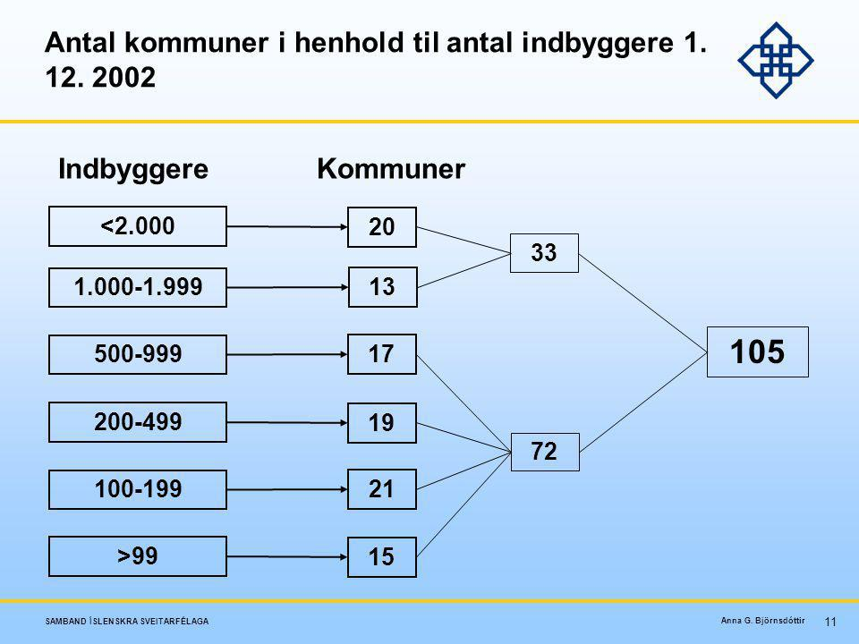 Antal kommuner i henhold til antal indbyggere 1. 12. 2002