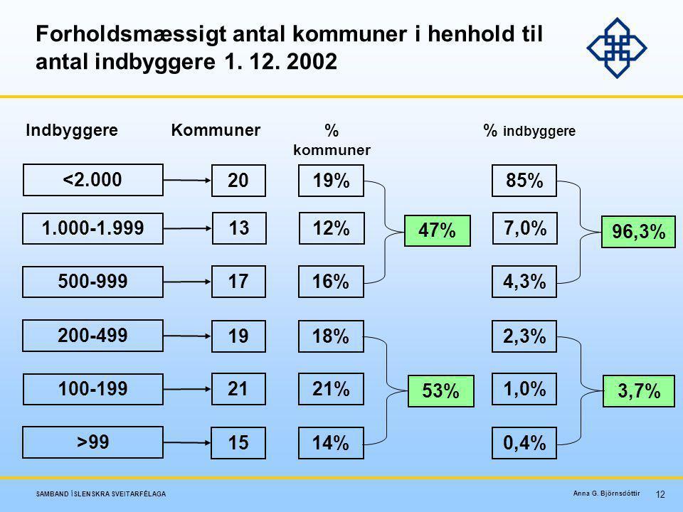 Forholdsmæssigt antal kommuner i henhold til antal indbyggere 1. 12