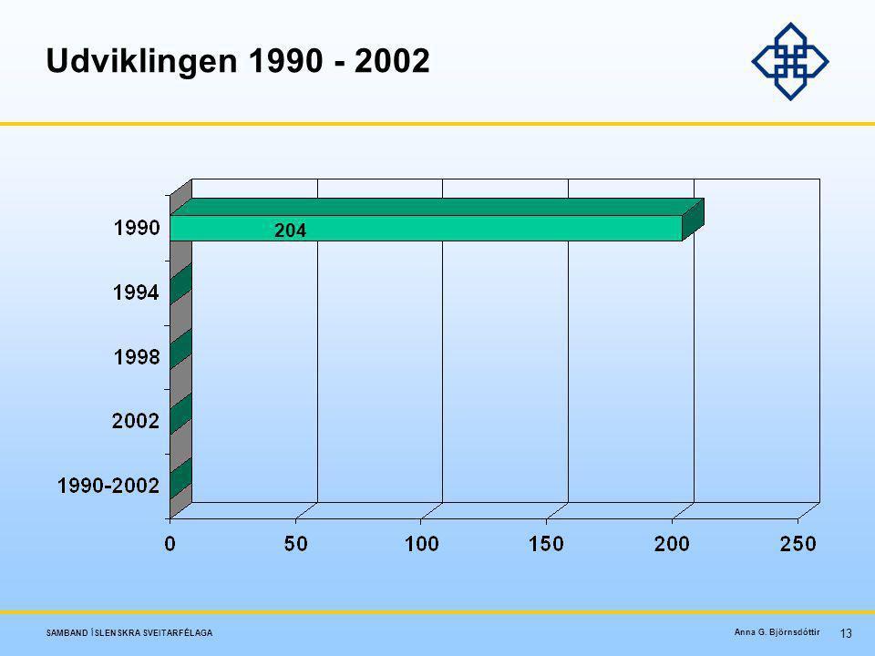 Udviklingen 1990 - 2002 204