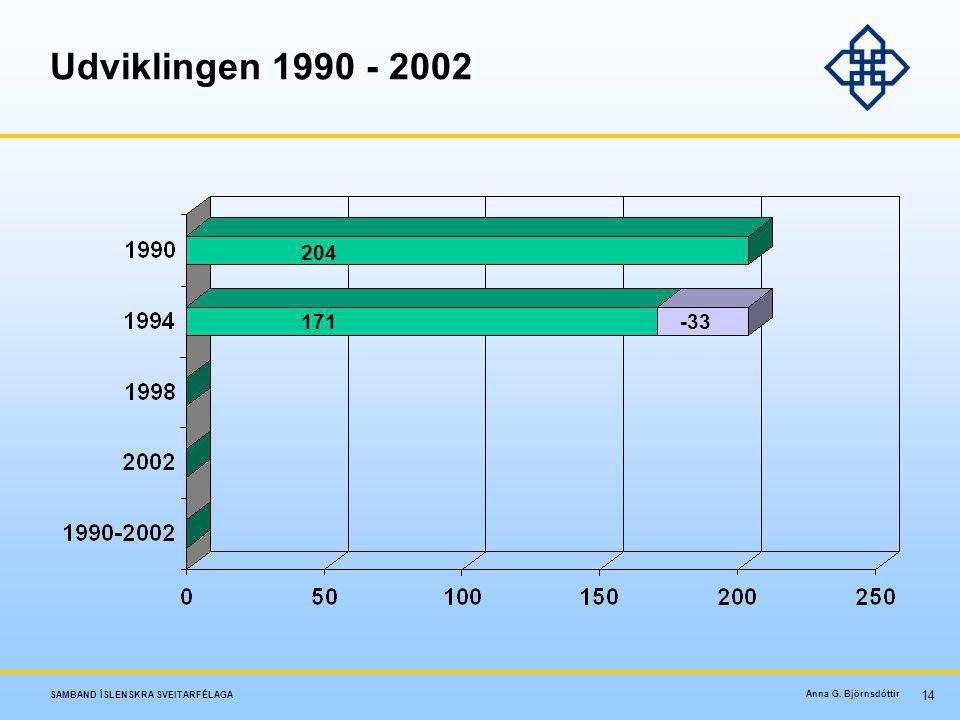 Udviklingen 1990 - 2002 204 171 -33