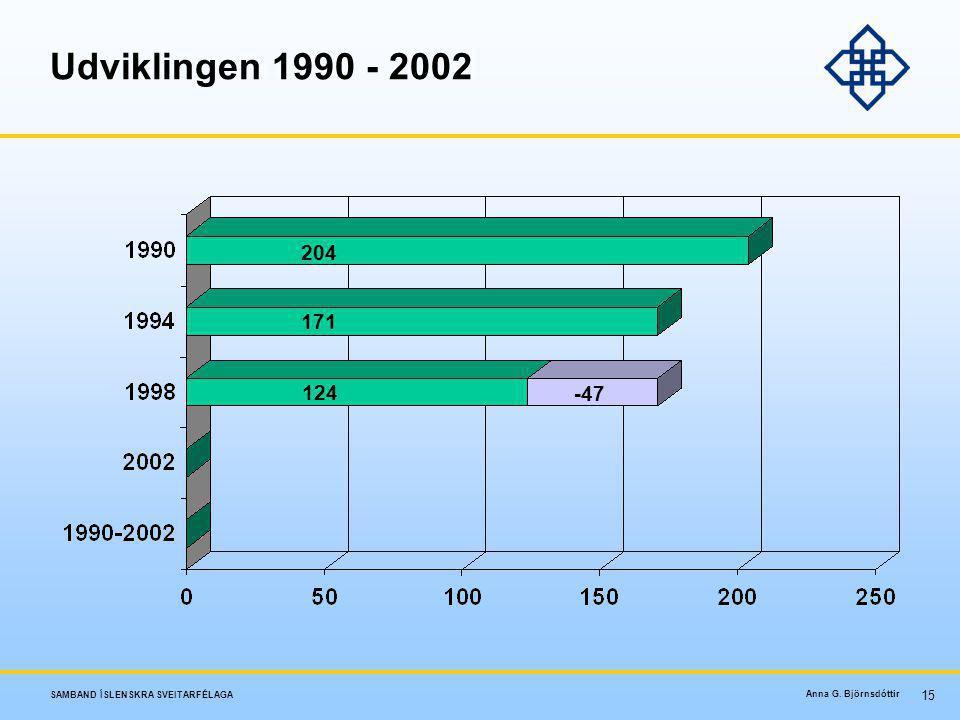 Udviklingen 1990 - 2002 204 171 124 -47