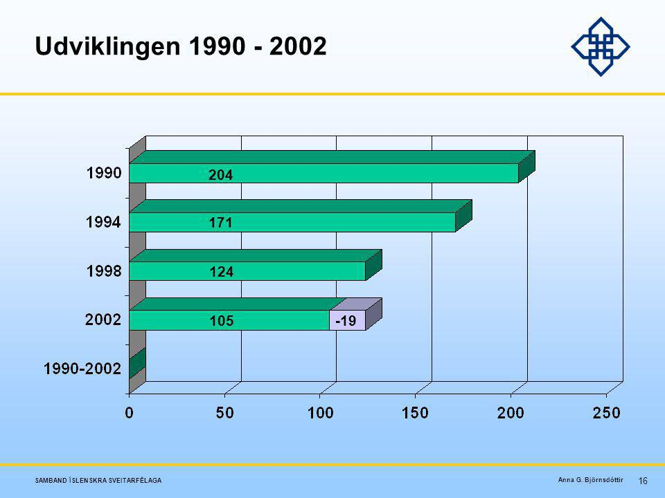 Udviklingen 1990 - 2002 204 171 124 105 -19