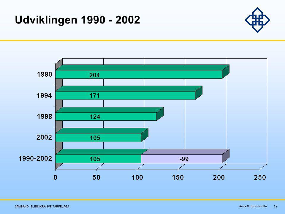 Udviklingen 1990 - 2002 204 171 124 105 105 -99