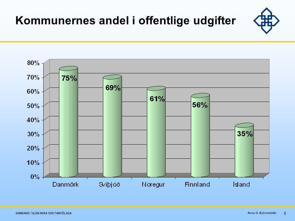 Kommunernes andel i offentlige udgifter