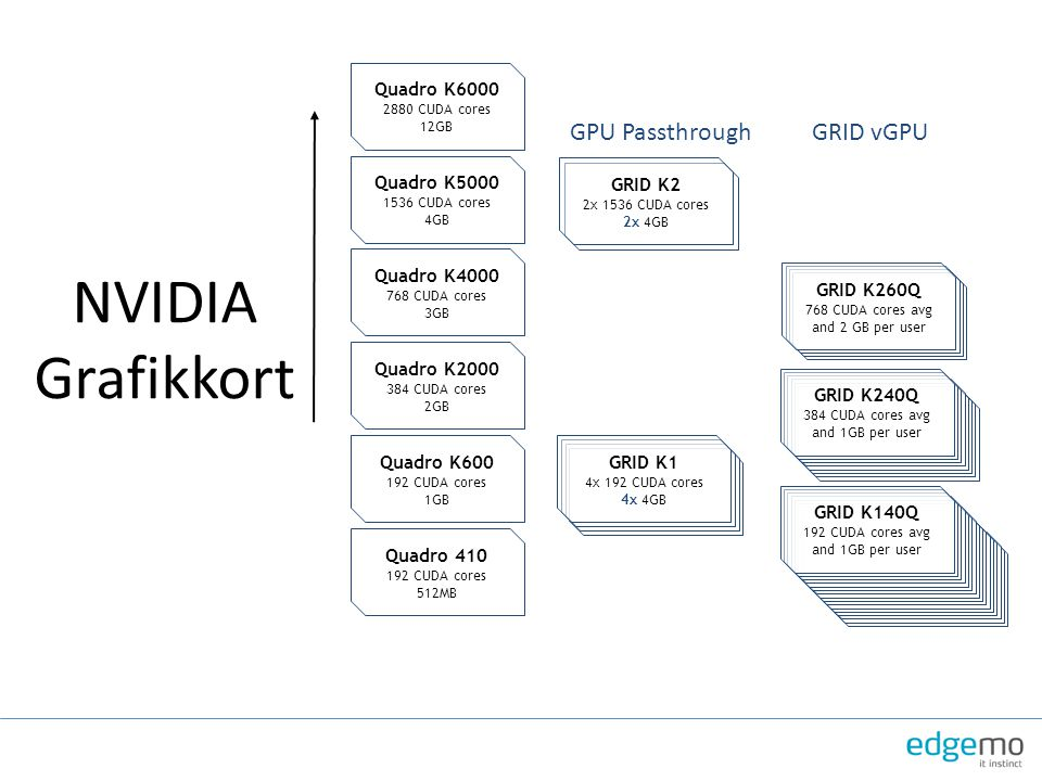 NVIDIA Grafikkort GPU Passthrough GRID vGPU Quadro K6000 Quadro K5000