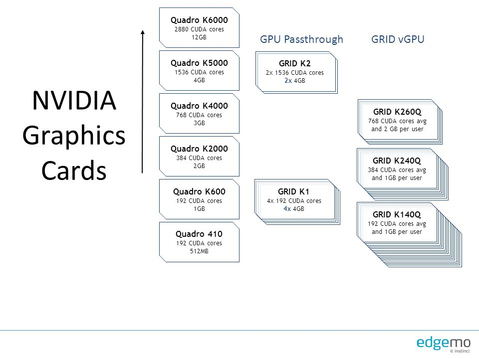 NVIDIA Graphics Cards GPU Passthrough GRID vGPU Quadro K6000